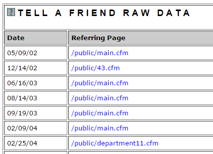 Tell a Friend Report